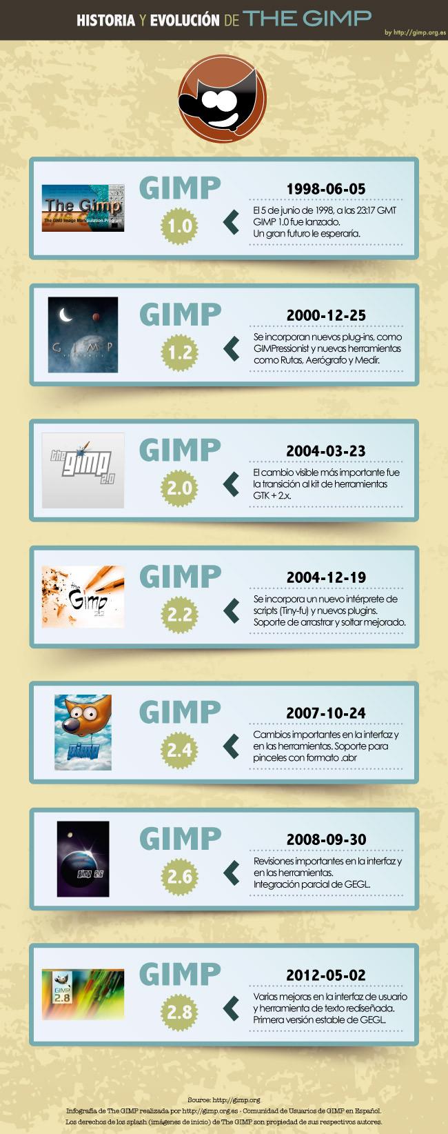 Infografía GIMP
